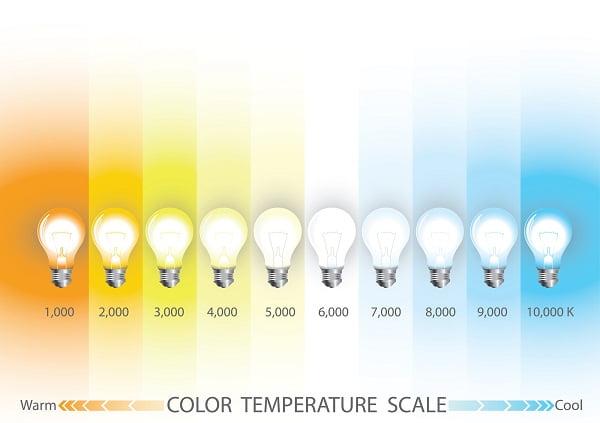 دسته بندیهای دمای رنگ