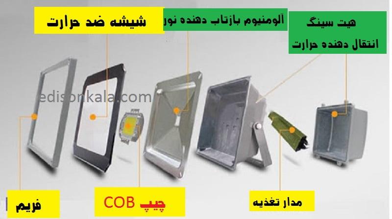 اجزا تشکیل دهنده پروژکتور COB